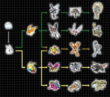 Digivolution Chart - Poyomon by Chameleon-Veil