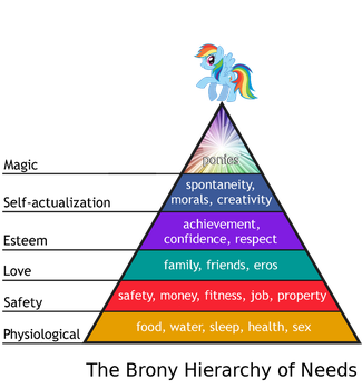 The Brony Hierarchy of Needs by Ferdrimmler