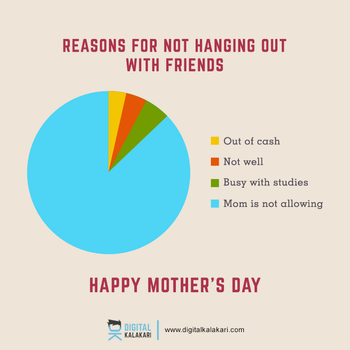 Mothers Day | Pie Chart by digitalkalakari