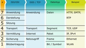 ISO/OSI und TCP-Modell by adlerweb