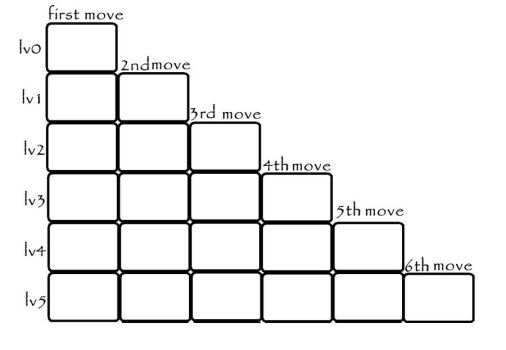 Move chart by Raybucho
