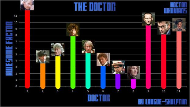 Doctor Chart Meme by Mysteriamoon