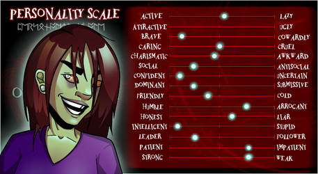 Mikoh's Personality Scale by AngryChickenstrip