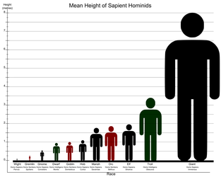 The Species and Races of Humankind by Nederbird