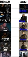 Halo Reach Odst similarities by mastershmike