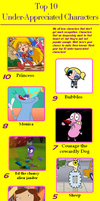 My top 10 unloved characters by ConkerGuru