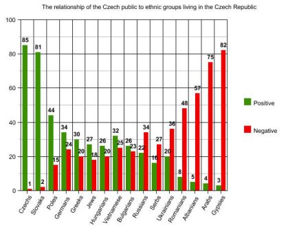 Relationship of the Czech public to ethnic groups by Rodegas