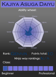 [HGV] Kajiya Asuga Daiyu's Stat Wheel by SnowyReign