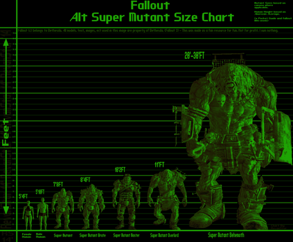 Alt Super Mutant Size Chart by revanstar