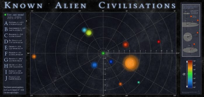 Known alien civilisations - SpaceMap by Palatin