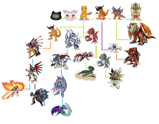 Agumon evolution line by Crazuu
