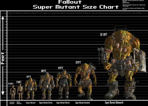 Super Mutant Size Chart by revanstar