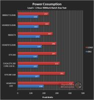 Power-Consumption by Linux4SA
