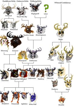 Wolfsong Family Tree by HisPurpleness