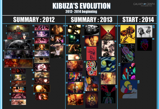 Kibuza's Evolution Tagwall 2012-Start 2014 by Kibuzaa