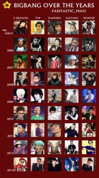 BIGBANG Over The Years by fantastic-mao