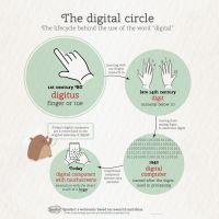 Meaning of the word digital by spudart
