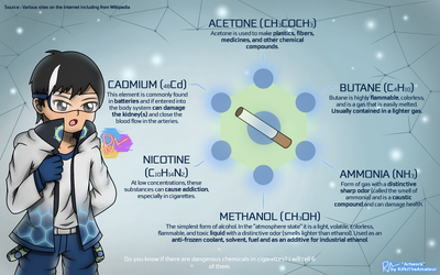Chemical Compounds from Smoke by RifkiTheAmateur