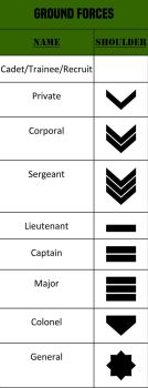 Alpha-One Ground Forces Rank by JMK-Prime
