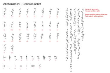 Candree script by Irolan