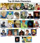 Top 25 Male Characters by JQroxks21