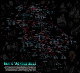 Genealogy of Rock 'n Roll by quicchote