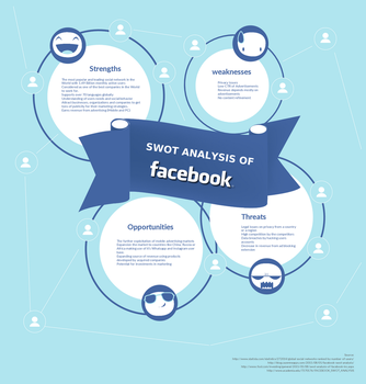 SWOT Analysis of Facebook Infographic by shan4djfun