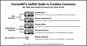 Guide to Creative Commons by doctormo