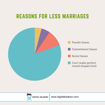 Marriage Problems | Pie Chart by digitalkalakari