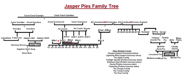 Jasper Pies Family Tree prototype 1 by Takisan111