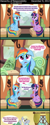 Hierarchy of Responsibility by wildtiel