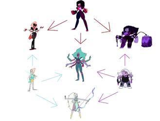 Steven Universe Fusion Chart by mysteryxio