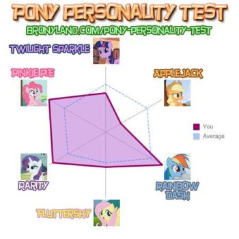 ReMake MLP Personality test by ZeroBeatsBlue