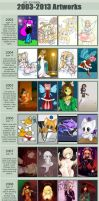 2003-2013 Improvement Meme by KitJoYuki