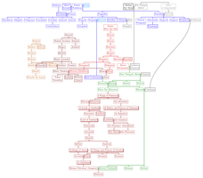 The Silmarillion Family Tree by origamist