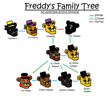 Freddy Fazbear's Family Tree by xXXMizanXXx