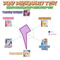 Pony Personality Test :D by flutter-chi