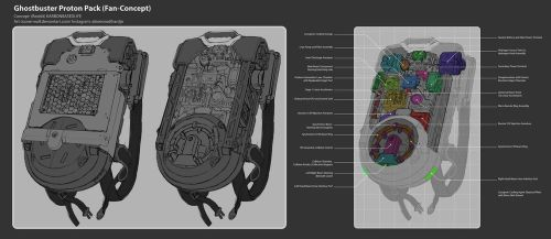 New Ghostbusters Protonpack Details (Fan Concept) by Loone-Wolf