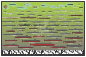 Evolution of the American Submarine Print by sfreeman421