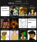2016 Summary of Art thing by corvid-corrosion