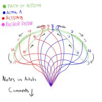 Secondary Action - Figure 8 Path of Action by DarkAdobe