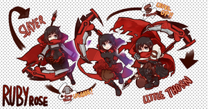 Evolution Chart -- Ruby Rose by husk57