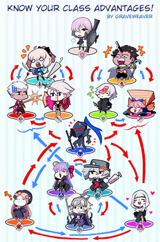 FATE GRAND ORDER: CLASS ADVANTAGES! by GRAVEWEAVER