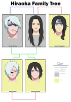 Hiraoka Family Tree by anniberri