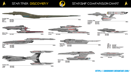 Discovery Comparison Chart by jbobroony
