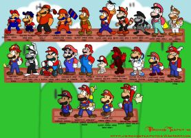 History of Mario by BrokenTeapot