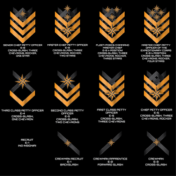 Threshold Expeditionary Forces Ranks by Afterskies
