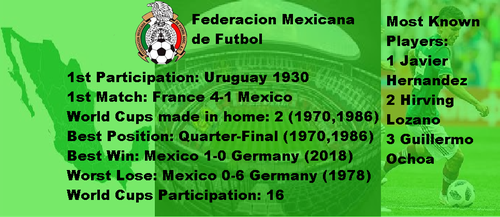 Mexico in World Cups by Gmo12