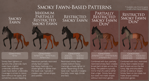Smoky Fawn-Based Patterns Overview by TigressDesign