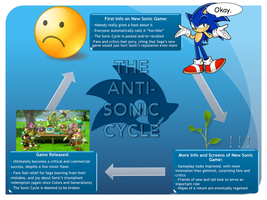 Anti-Sonic Cycle by Gemstrike